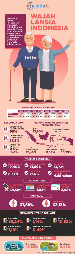 grafis penuaan penduduk