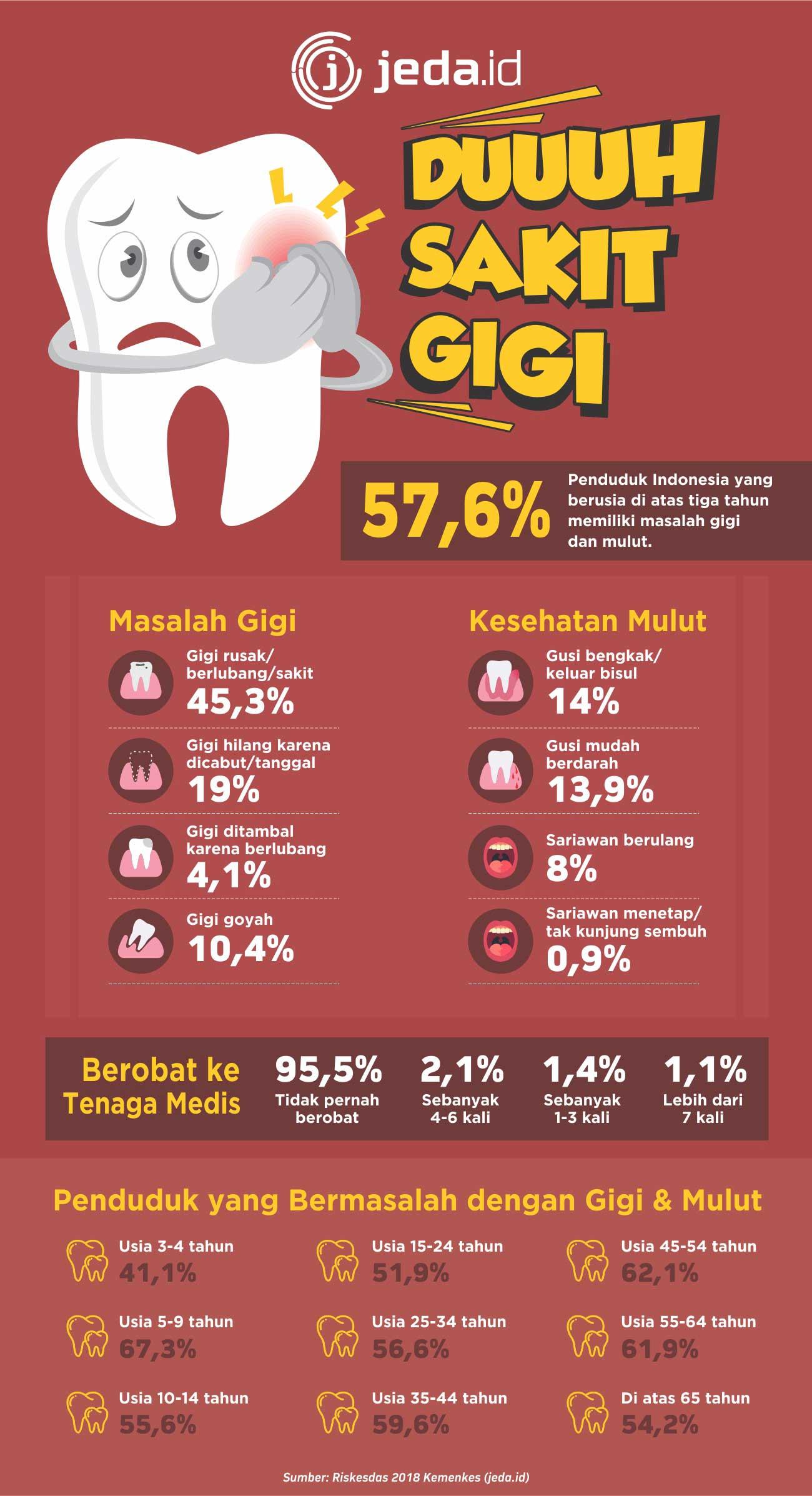 sakit gigi