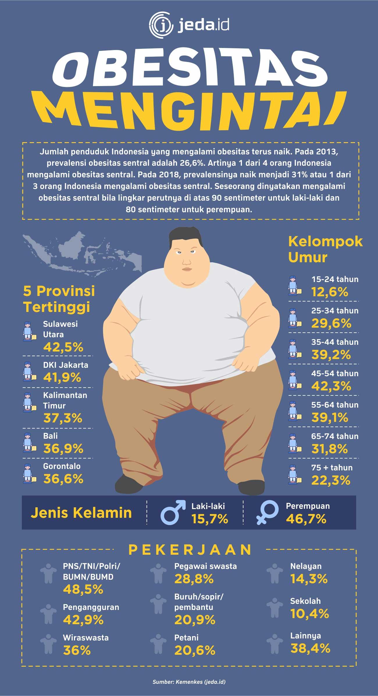 obesitas Indonesia