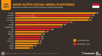 Pengguna media sosial di Indonesia (wearesocial.com)